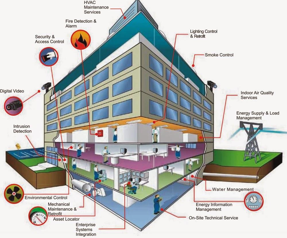 An ninh toà nhà